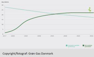 biogas danmark gylle